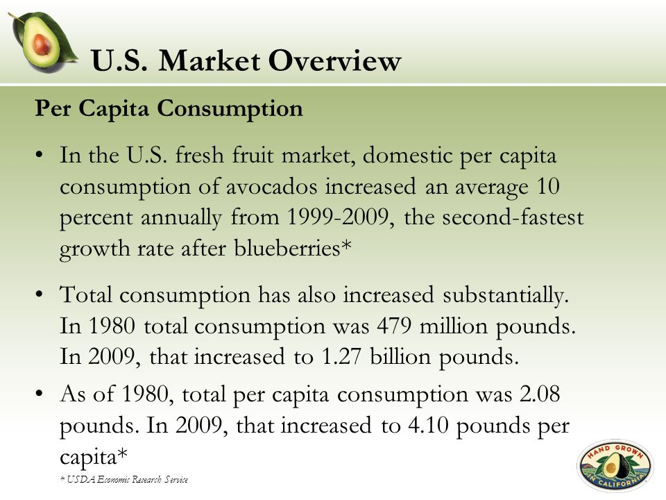 U.S. Market Overview Per Capita Consumption
