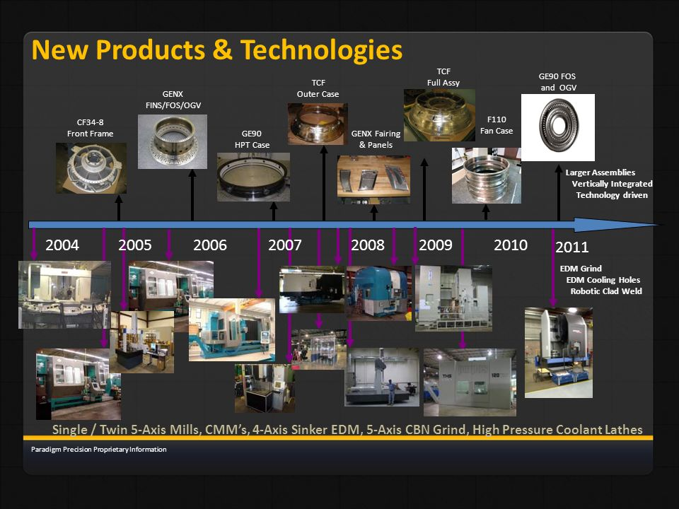 New Products & Technologies