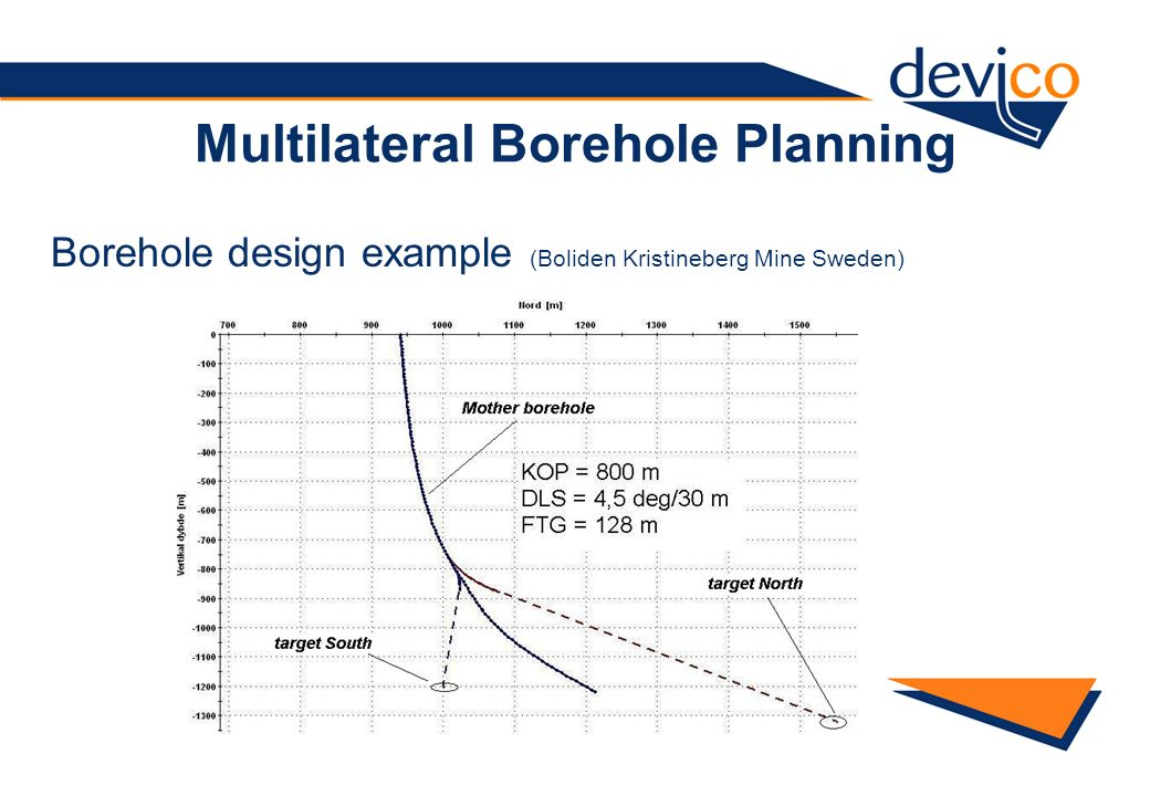 Multilateral Borehole Planning
