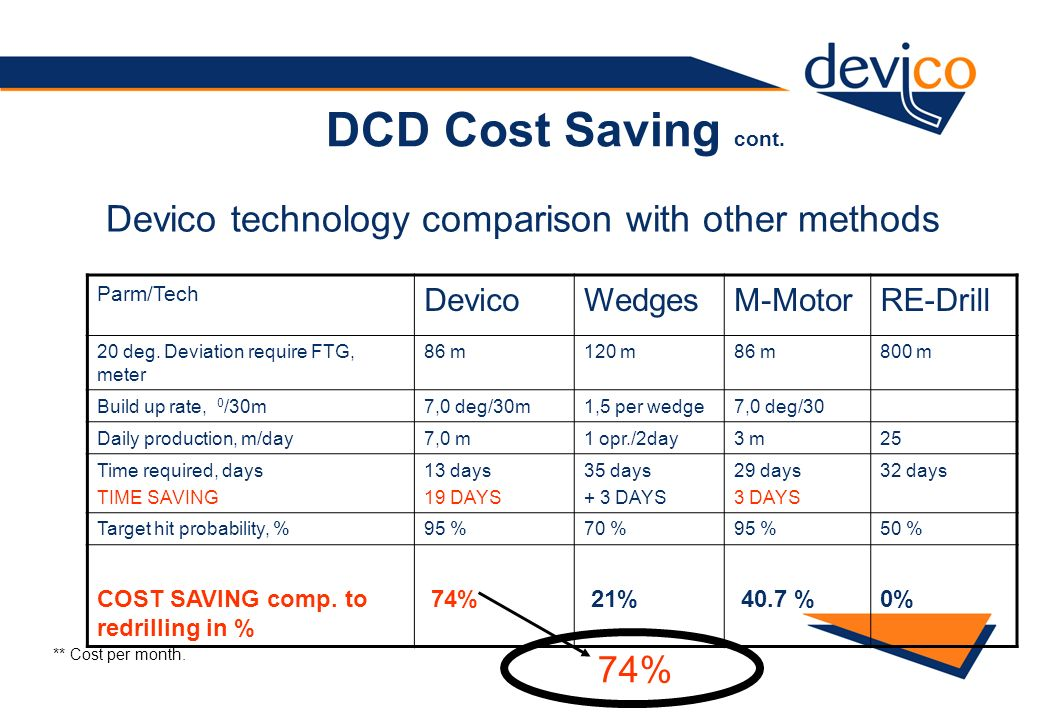 DCD Cost Saving cont. Devico technology comparison with other methods