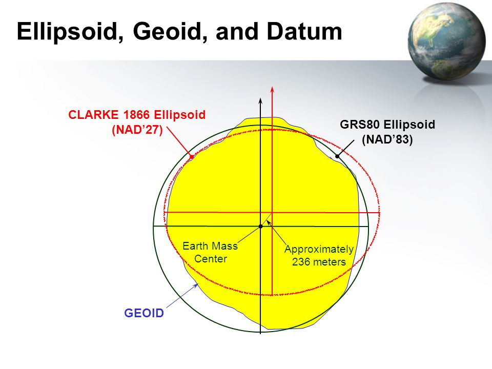 Ellipsoid, Geoid, and Datum