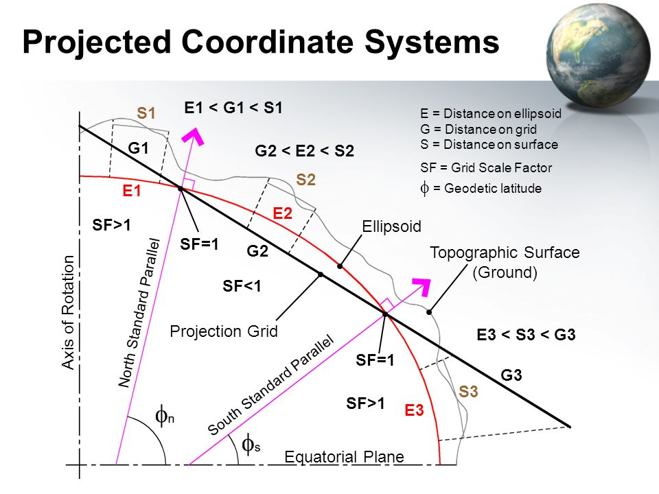 Projected Coordinate Systems