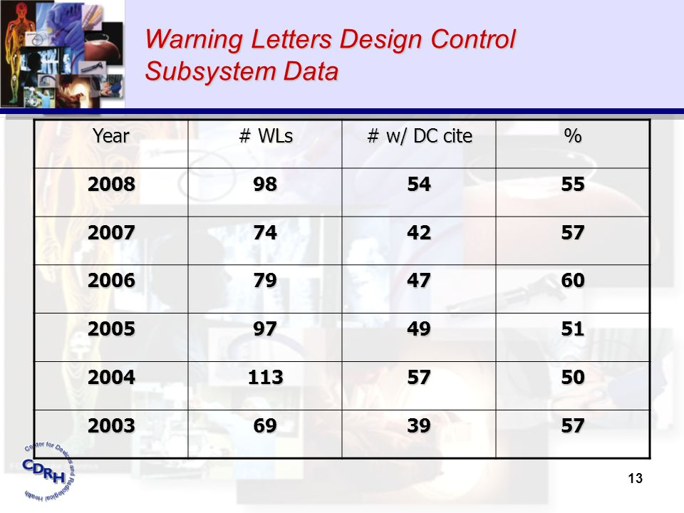 Warning Letters Design Control Subsystem Data