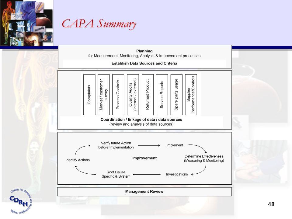 CAPA Summary