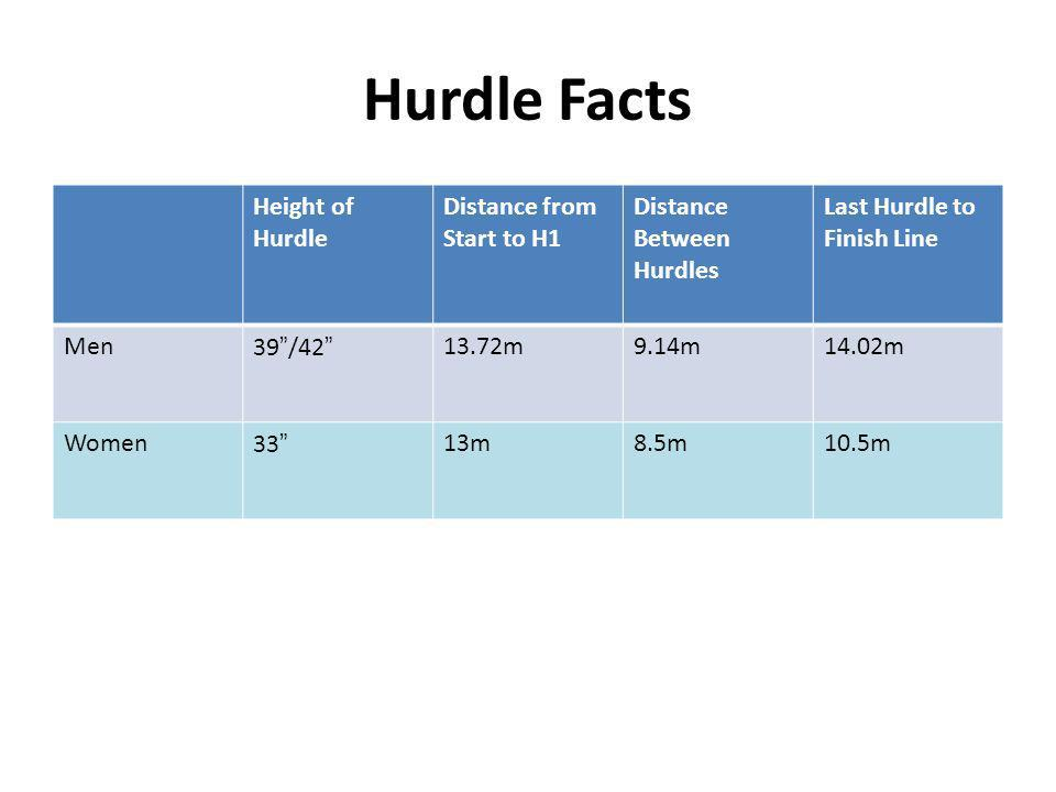 Hurdle Facts Height of Hurdle Distance from Start to H1