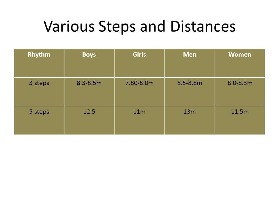 Various Steps and Distances
