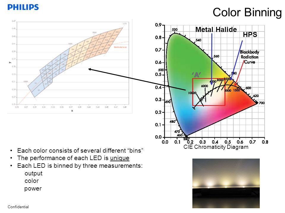 Color Binning Metal Halide HPS