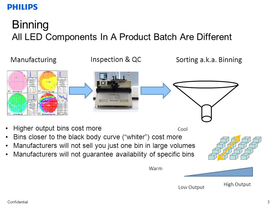 Binning All LED Components In A Product Batch Are Different