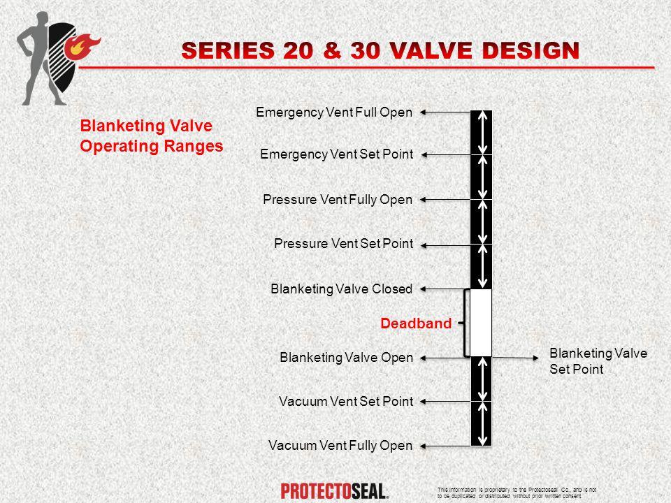 SERIES 20 & 30 VALVE DESIGN Blanketing Valve Operating Ranges Deadband