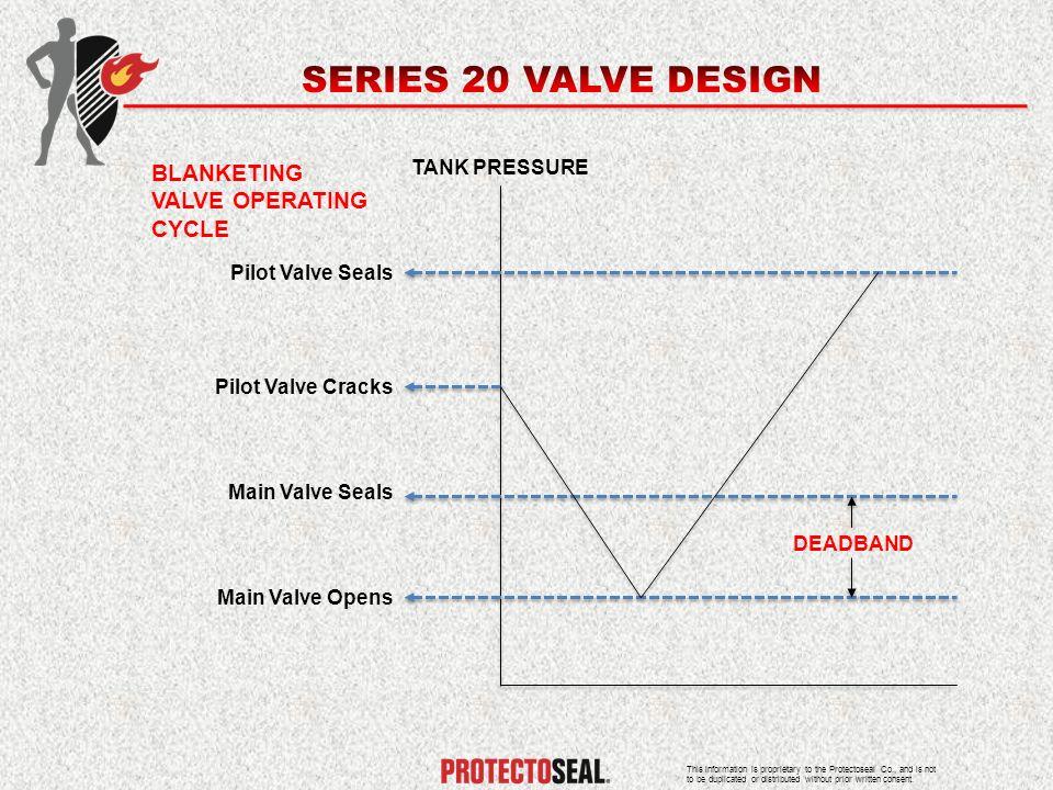 SERIES 20 VALVE DESIGN BLANKETING VALVE OPERATING CYCLE TANK PRESSURE