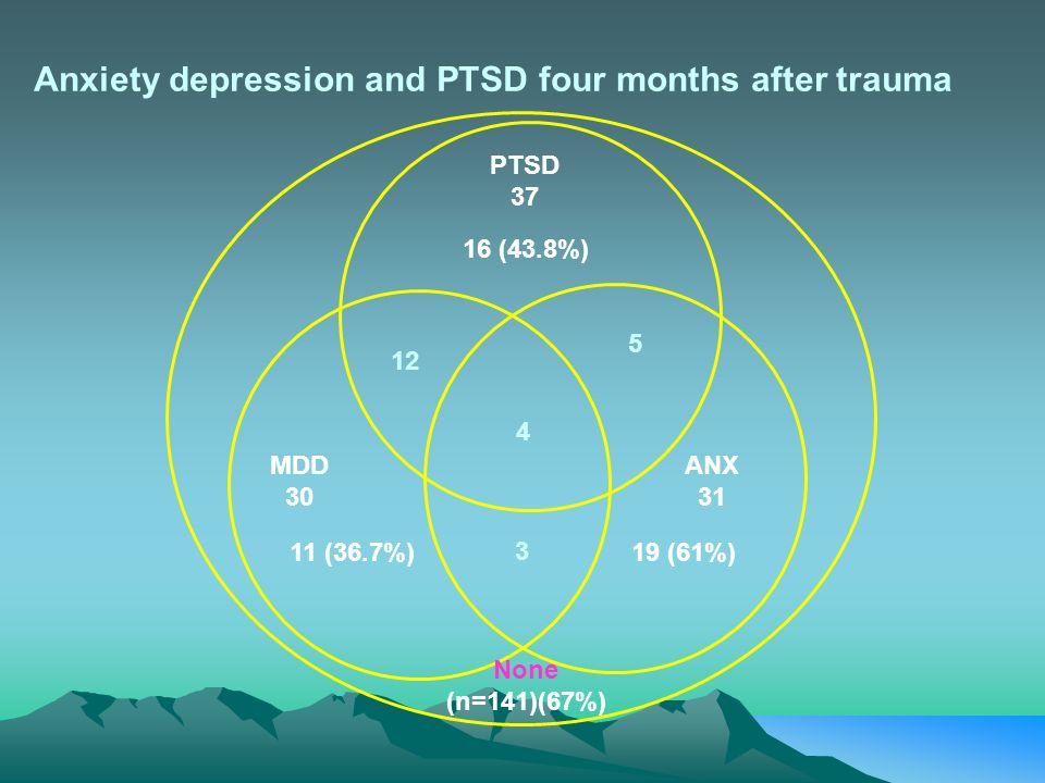 Anxiety depression and PTSD four months after trauma