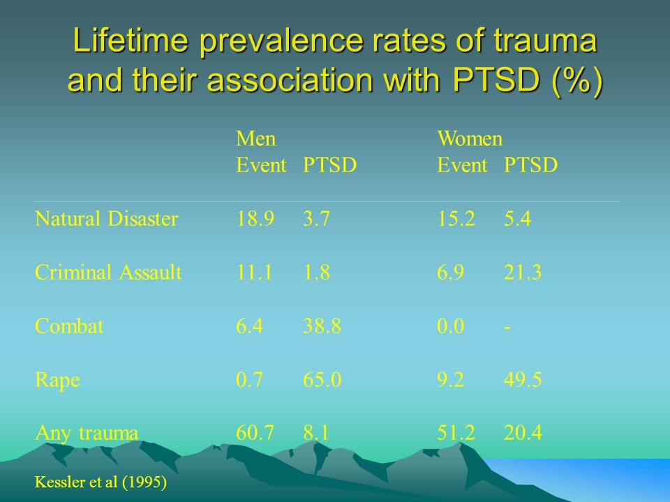 Lifetime prevalence rates of trauma and their association with PTSD (%)