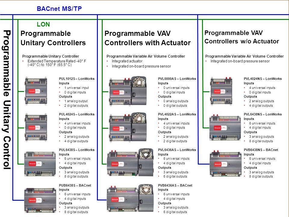 Programmable Unitary Control