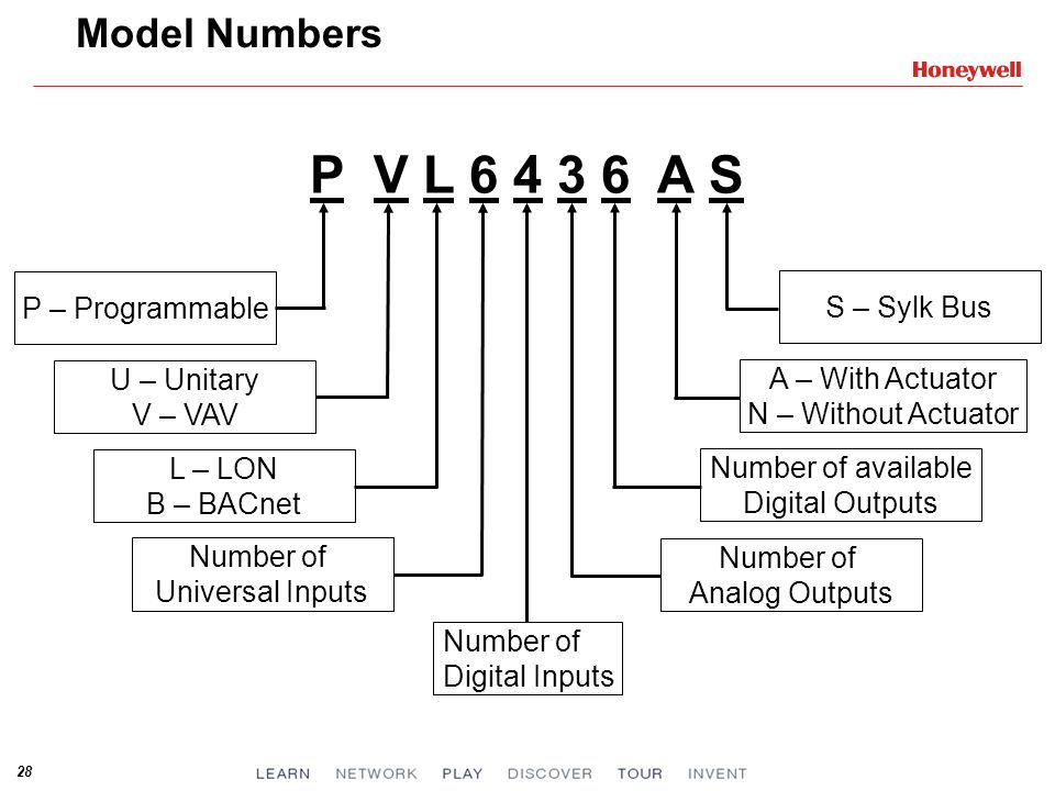 P V L 6 4 3 6 A S Model Numbers P – Programmable S – Sylk Bus