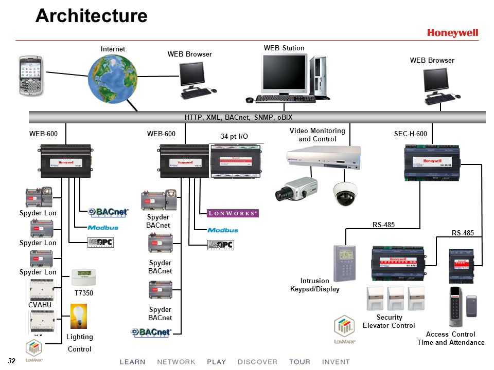 Architecture Internet WEB Station WEB Browser WEB Browser