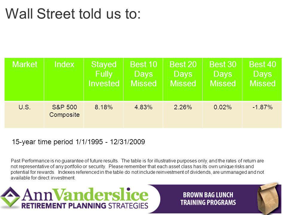 Wall Street told us to: Market Index Stayed Fully Invested