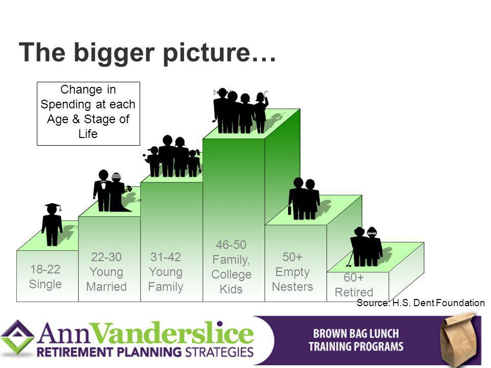 Change in Spending at each Age & Stage of Life
