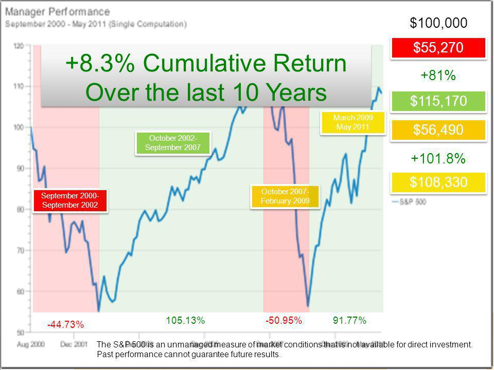 +8.3% Cumulative Return Over the last 10 Years $100,000 $55,270 +81%
