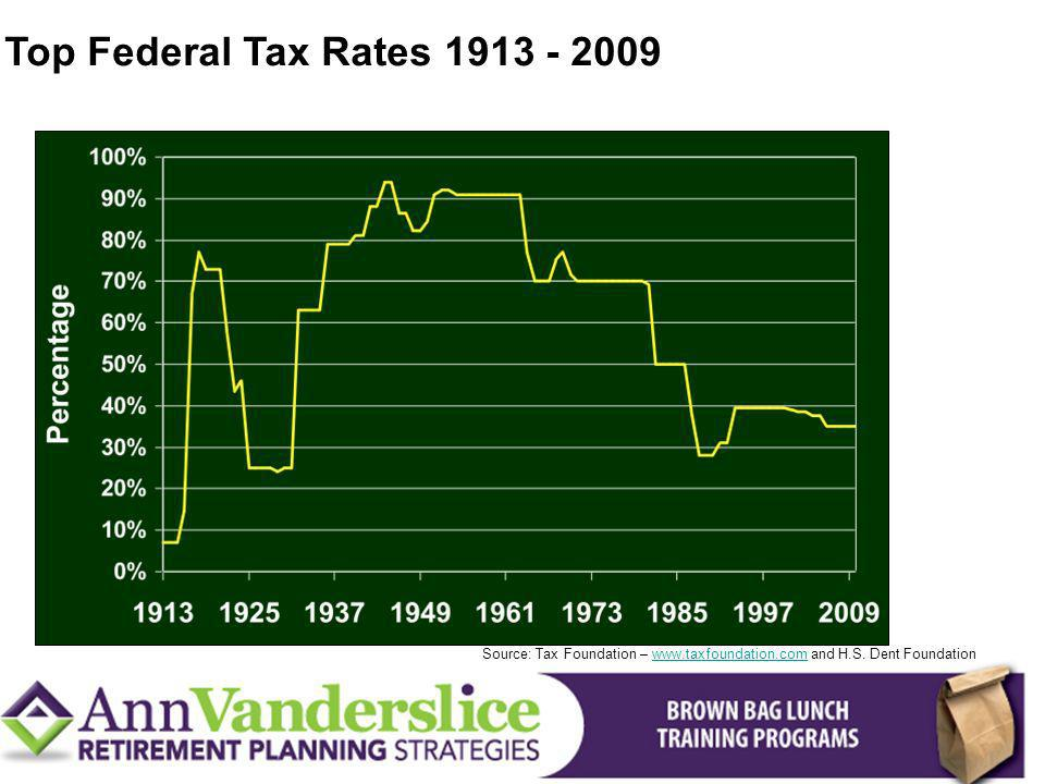 Top Federal Tax Rates 1913 - 2009 Source: Tax Foundation – www.taxfoundation.com and H.S.