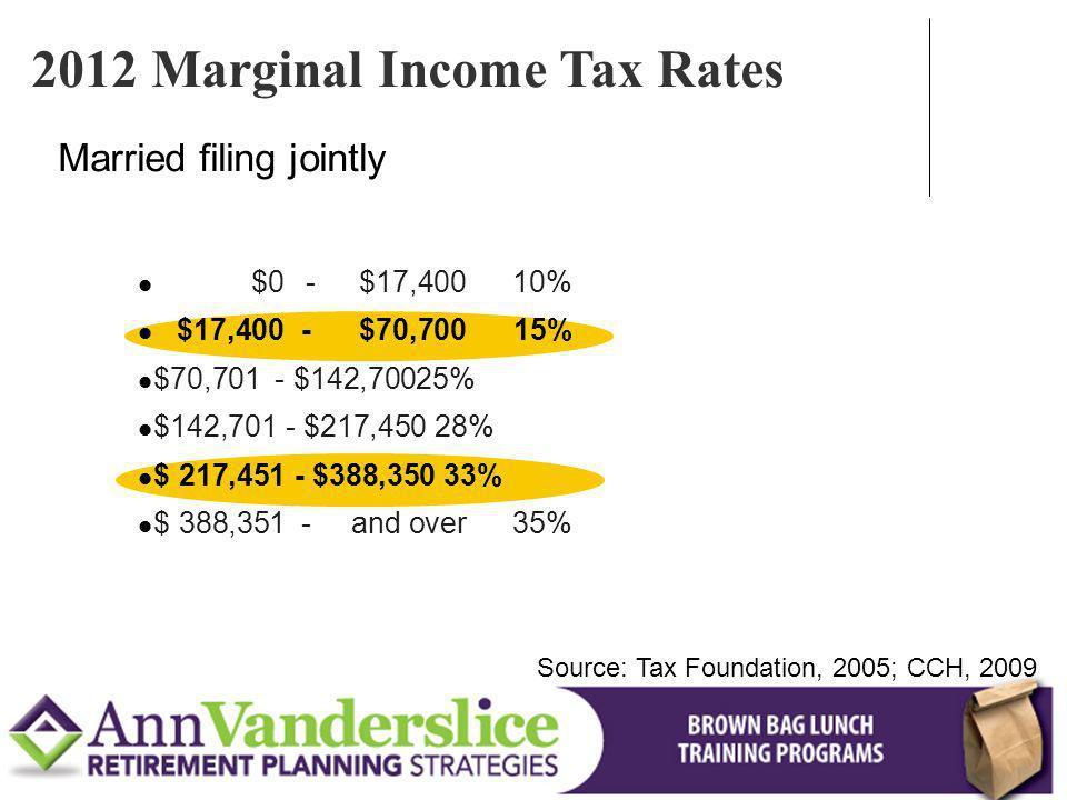 2012 Marginal Income Tax Rates