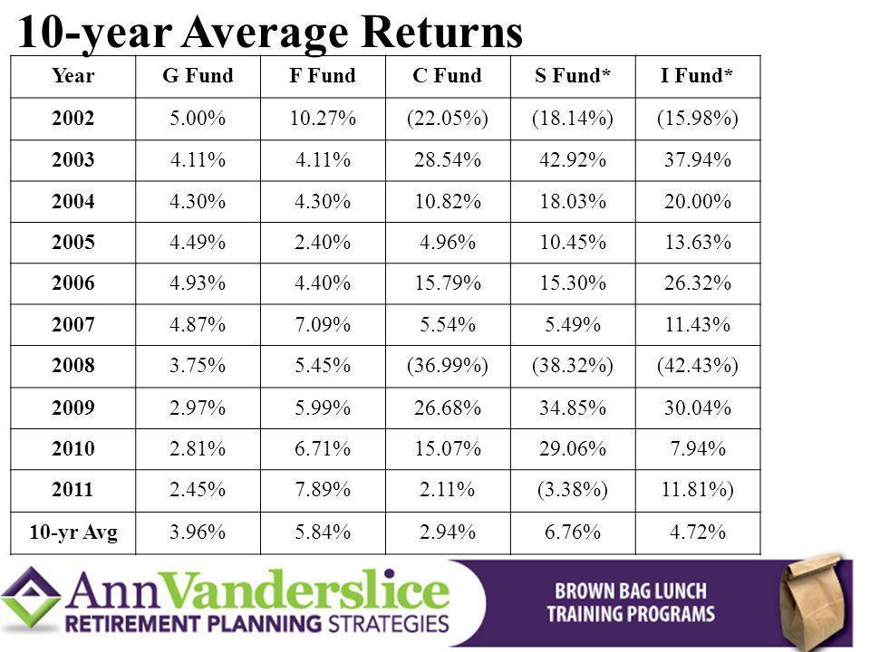10-year Average Returns Year G Fund F Fund C Fund S Fund* I Fund* 2002