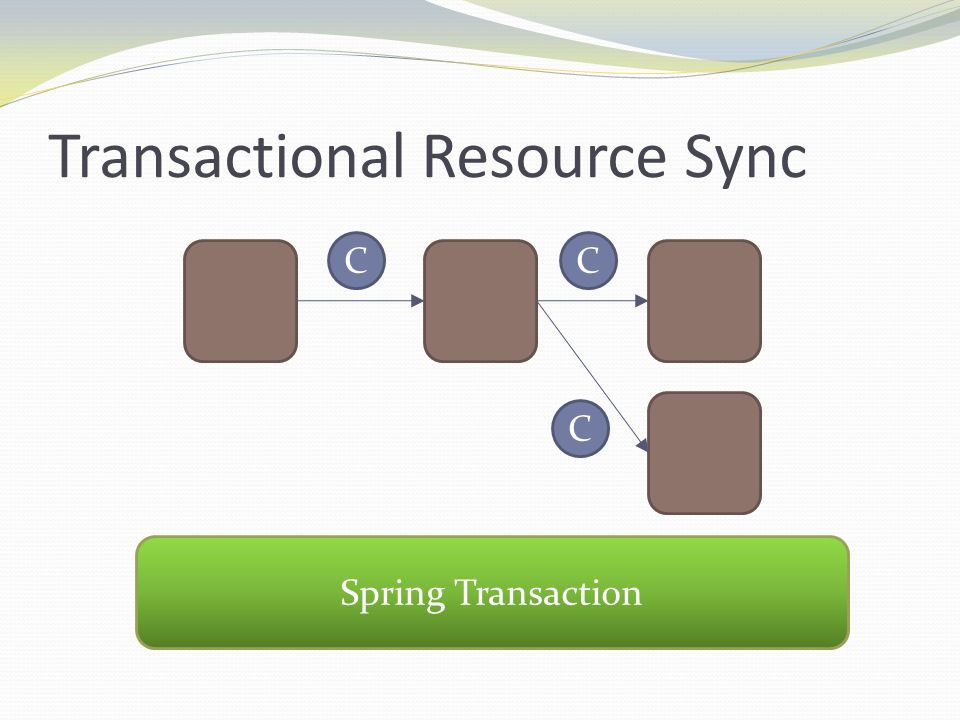 Transactional Resource Sync