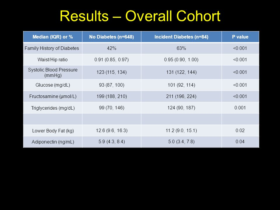 Results – Overall Cohort