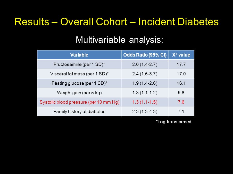 Results – Overall Cohort – Incident Diabetes
