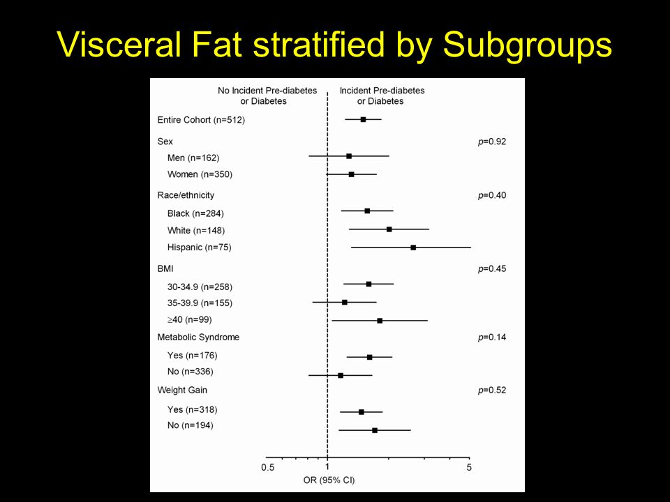 Visceral Fat stratified by Subgroups