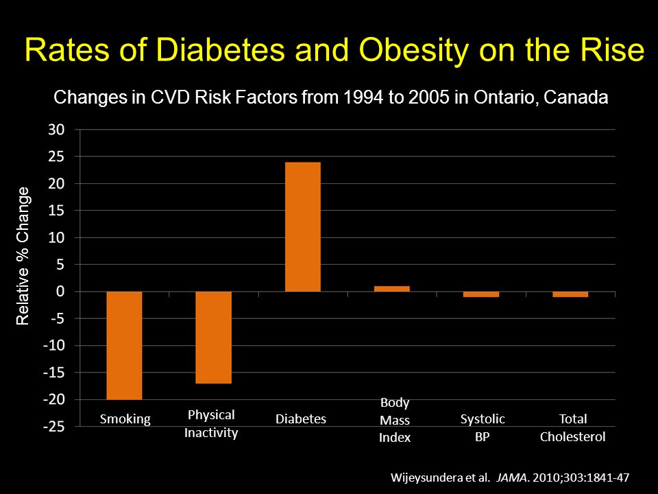 Rates of Diabetes and Obesity on the Rise