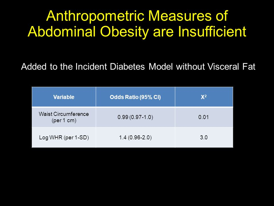 Anthropometric Measures of Abdominal Obesity are Insufficient