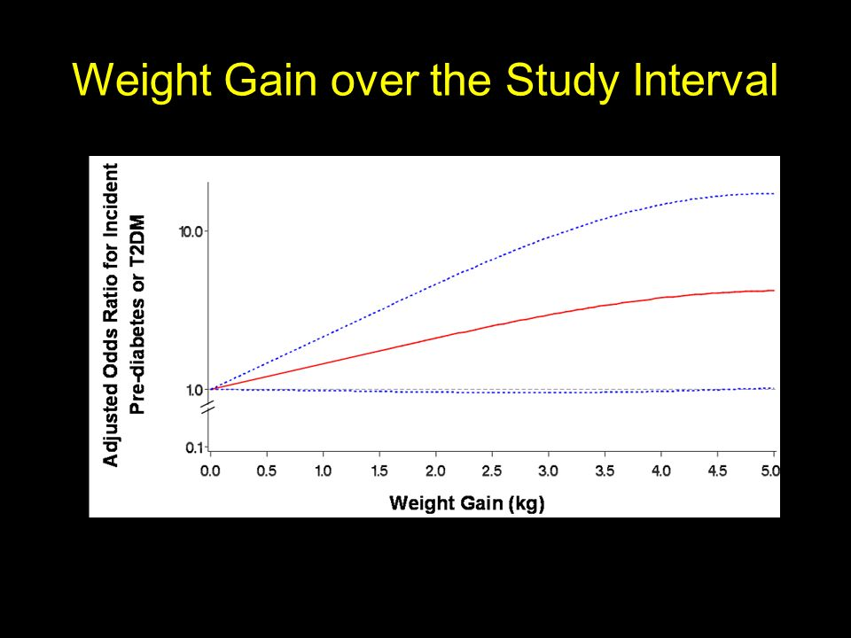 Weight Gain over the Study Interval