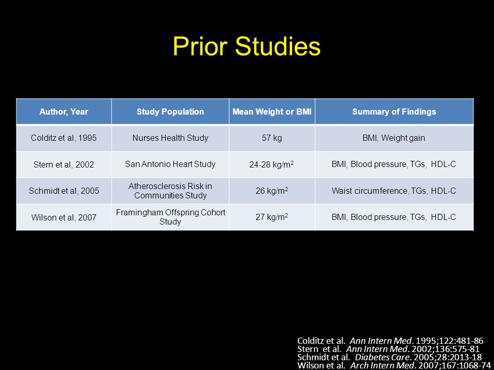 Prior Studies Colditz et al. Ann Intern Med. 1995;122:481-86