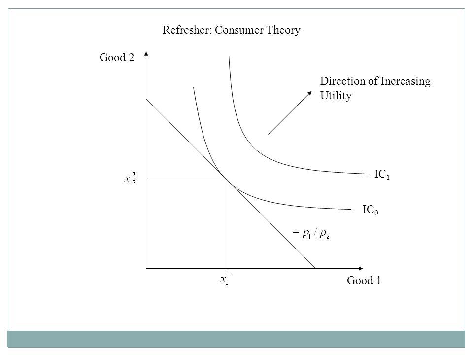 Refresher: Consumer Theory