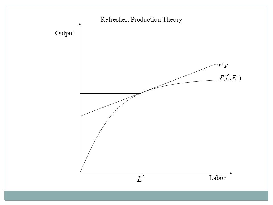 Refresher: Production Theory