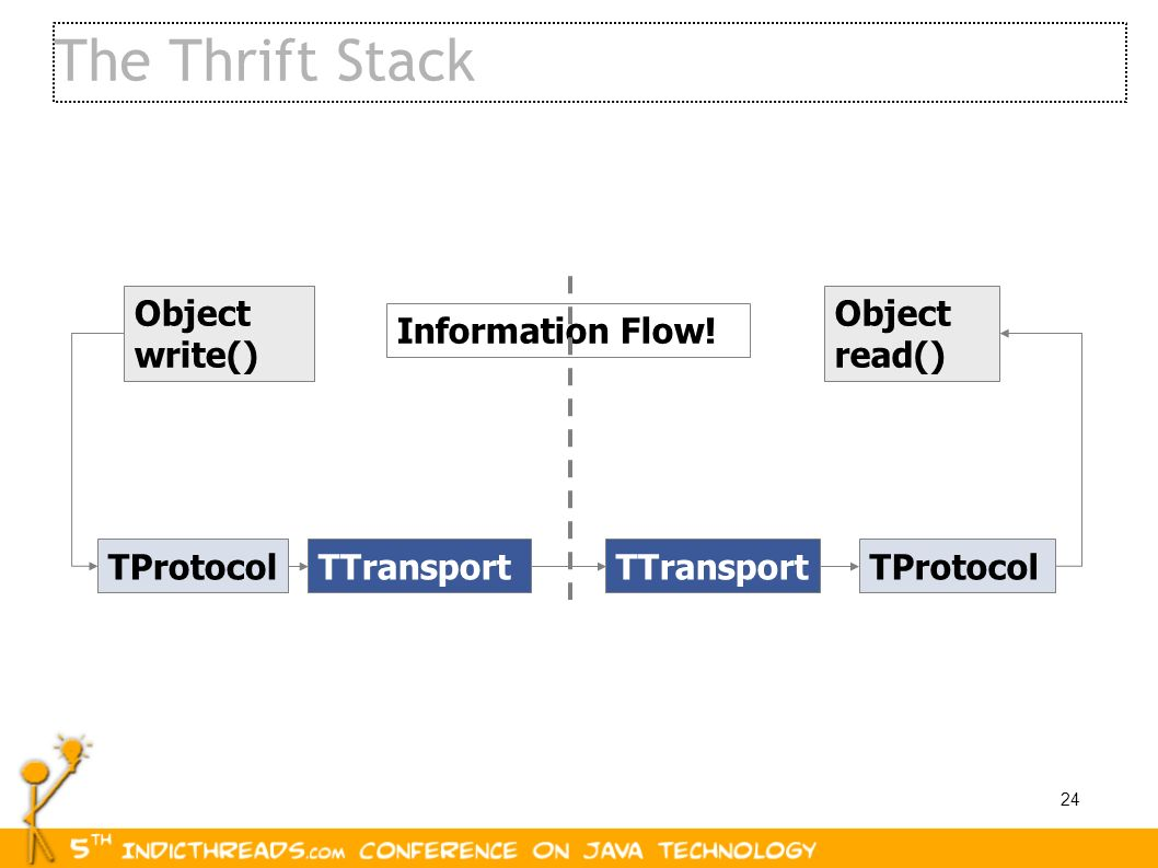 The Thrift Stack Object write() Object read() Information Flow!