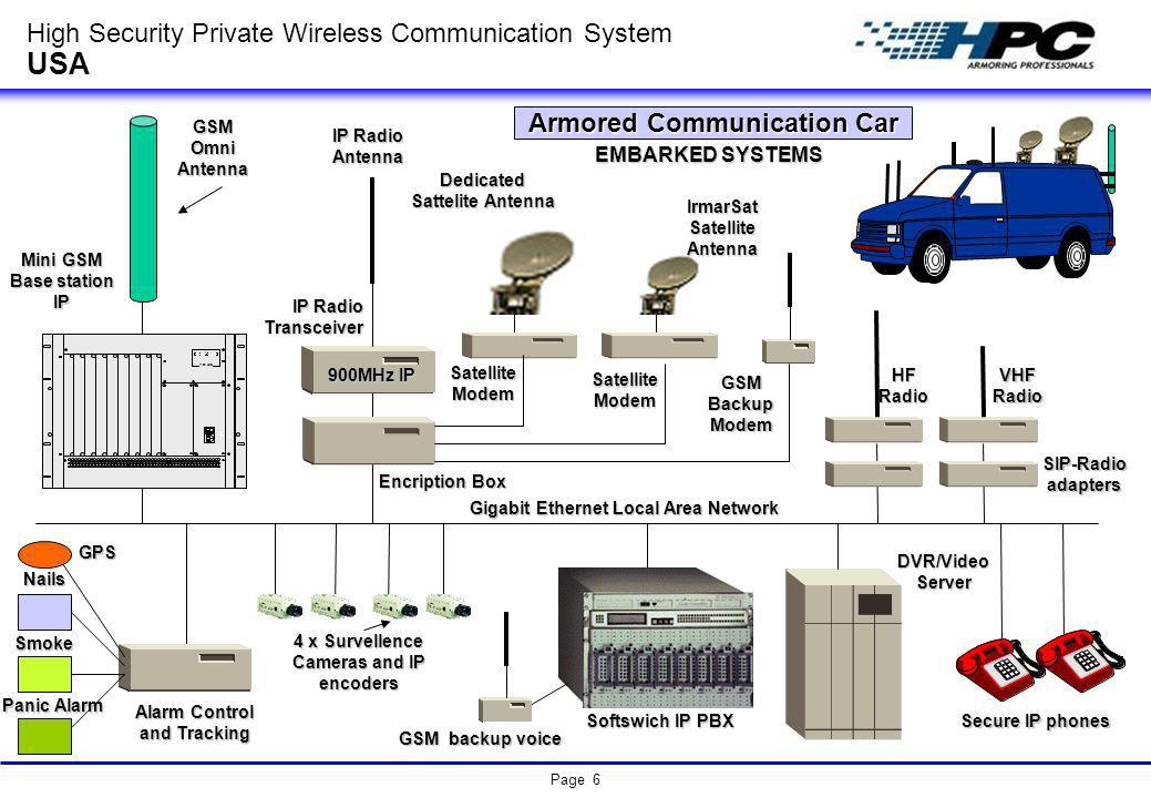 High Security Private Wireless Communication System USA - ppt ...
