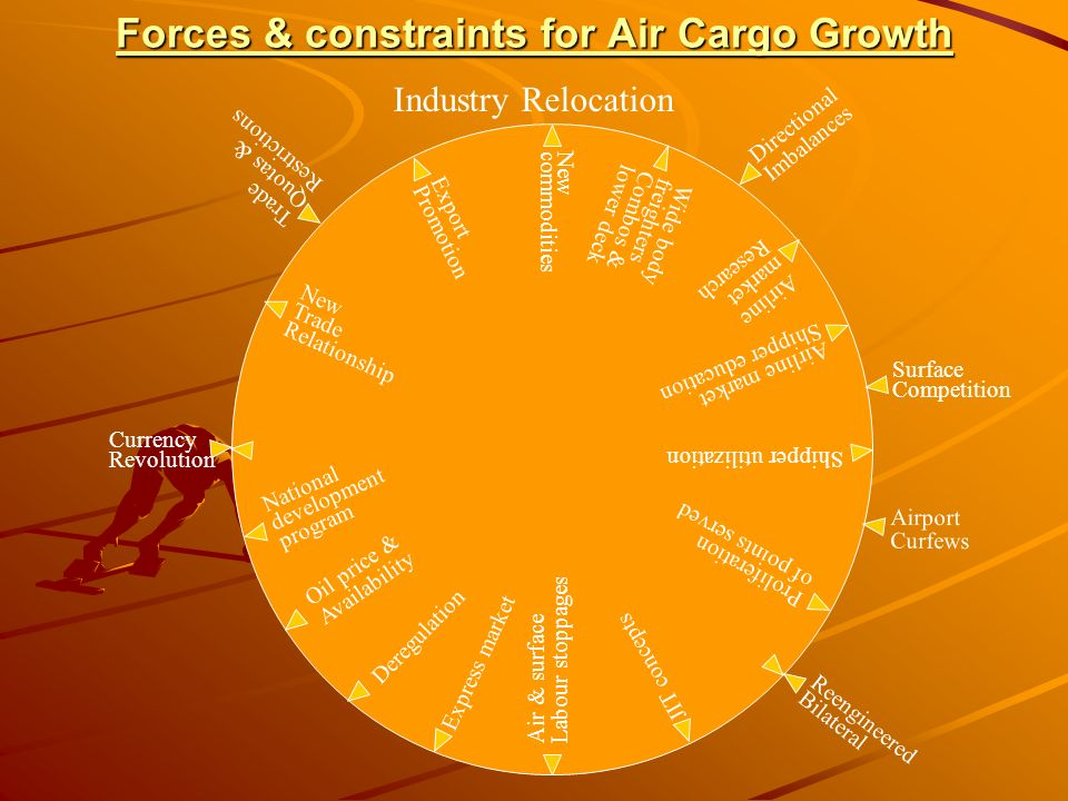 Forces & constraints for Air Cargo Growth