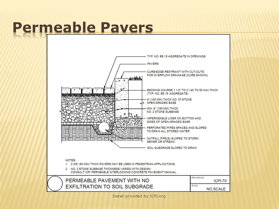 Permeable Pavers Detail provided by ICPI.org