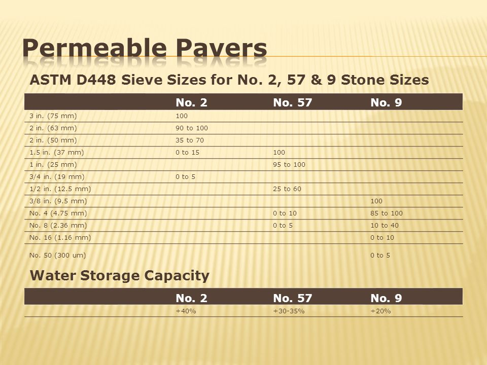 Permeable Pavers ASTM D448 Sieve Sizes for No. 2, 57 & 9 Stone Sizes