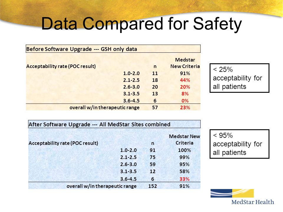 Data Compared for Safety