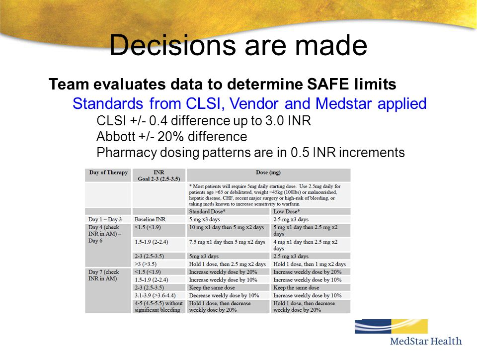 Decisions are made Team evaluates data to determine SAFE limits