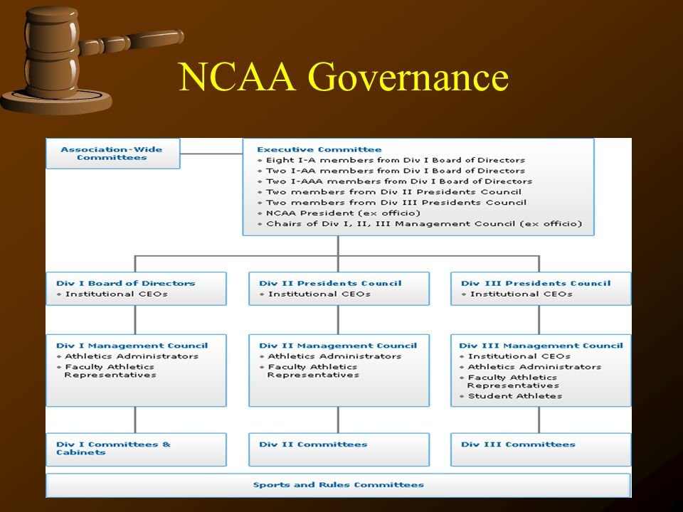 NCAA Governance
