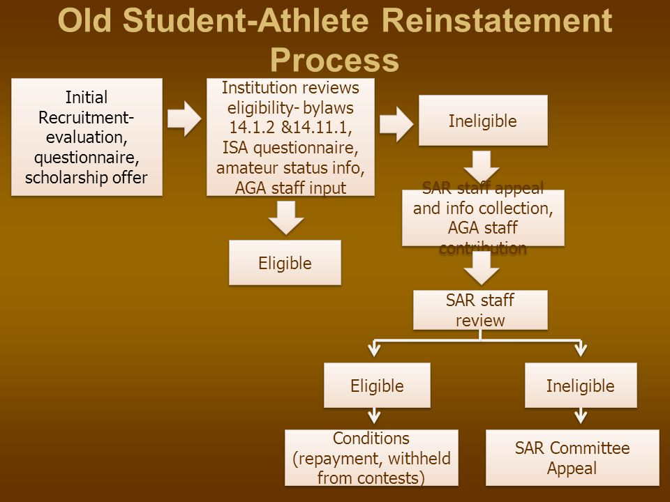 Old Student-Athlete Reinstatement Process
