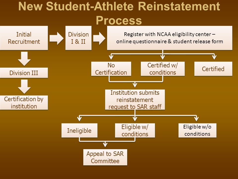 New Student-Athlete Reinstatement Process