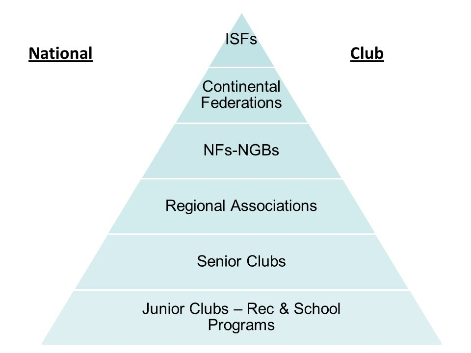 National Club 47 ISFs Continental Federations NFs-NGBs
