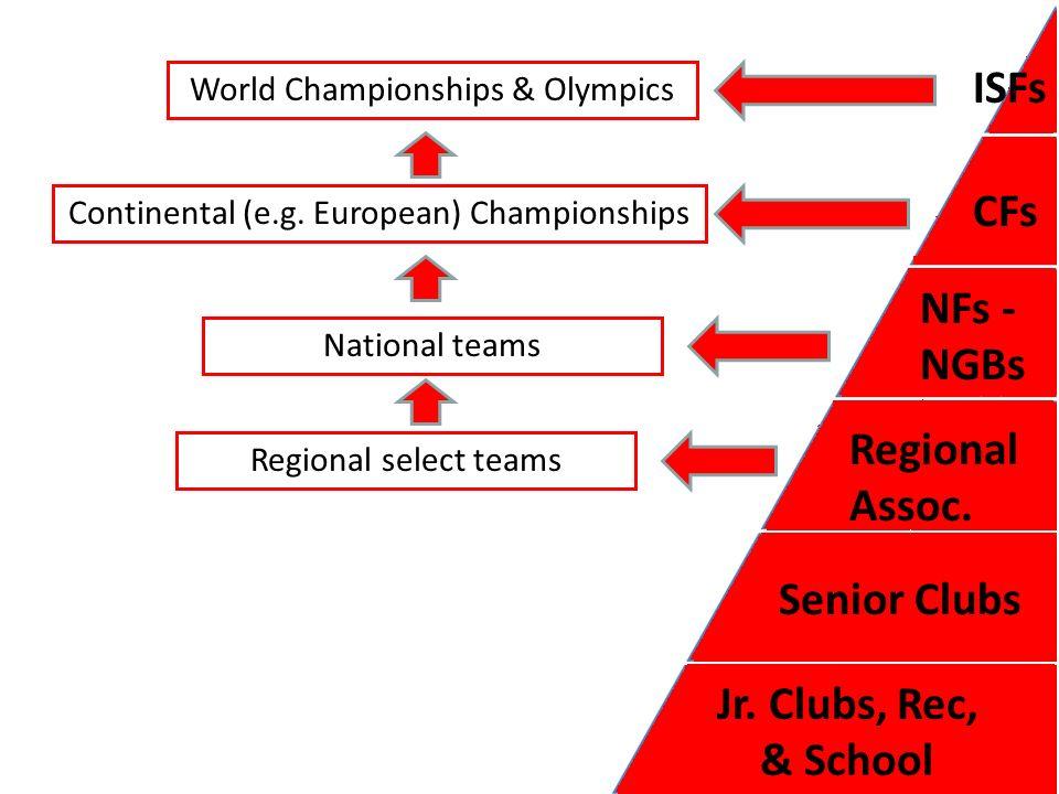 ISFs CFs NFs - NGBs Regional Assoc. Senior Clubs