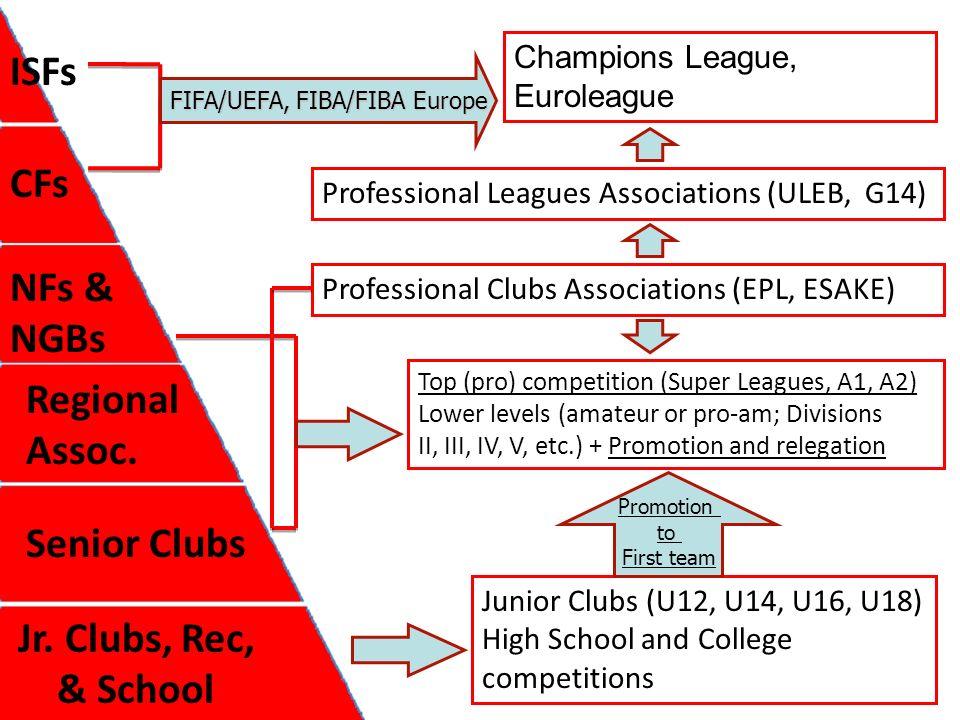 ISFs CFs NFs & NGBs Regional Assoc. Senior Clubs