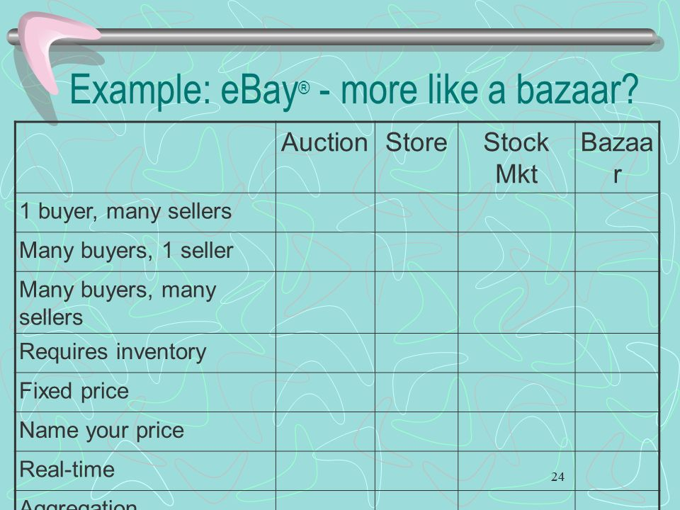 Example: eBay® - more like a bazaar