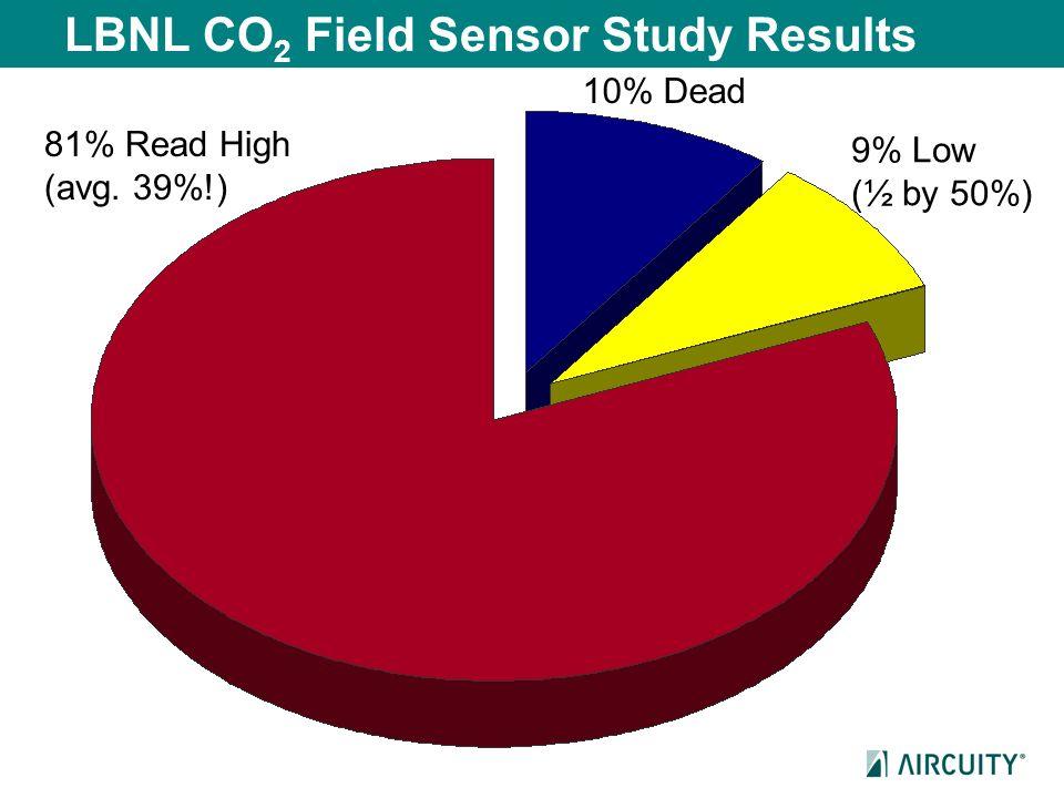 LBNL CO2 Field Sensor Study Results